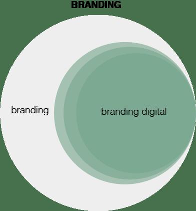 Branding et branding digital