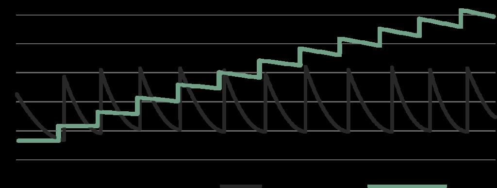 Graphique impact branding vs activation des ventes